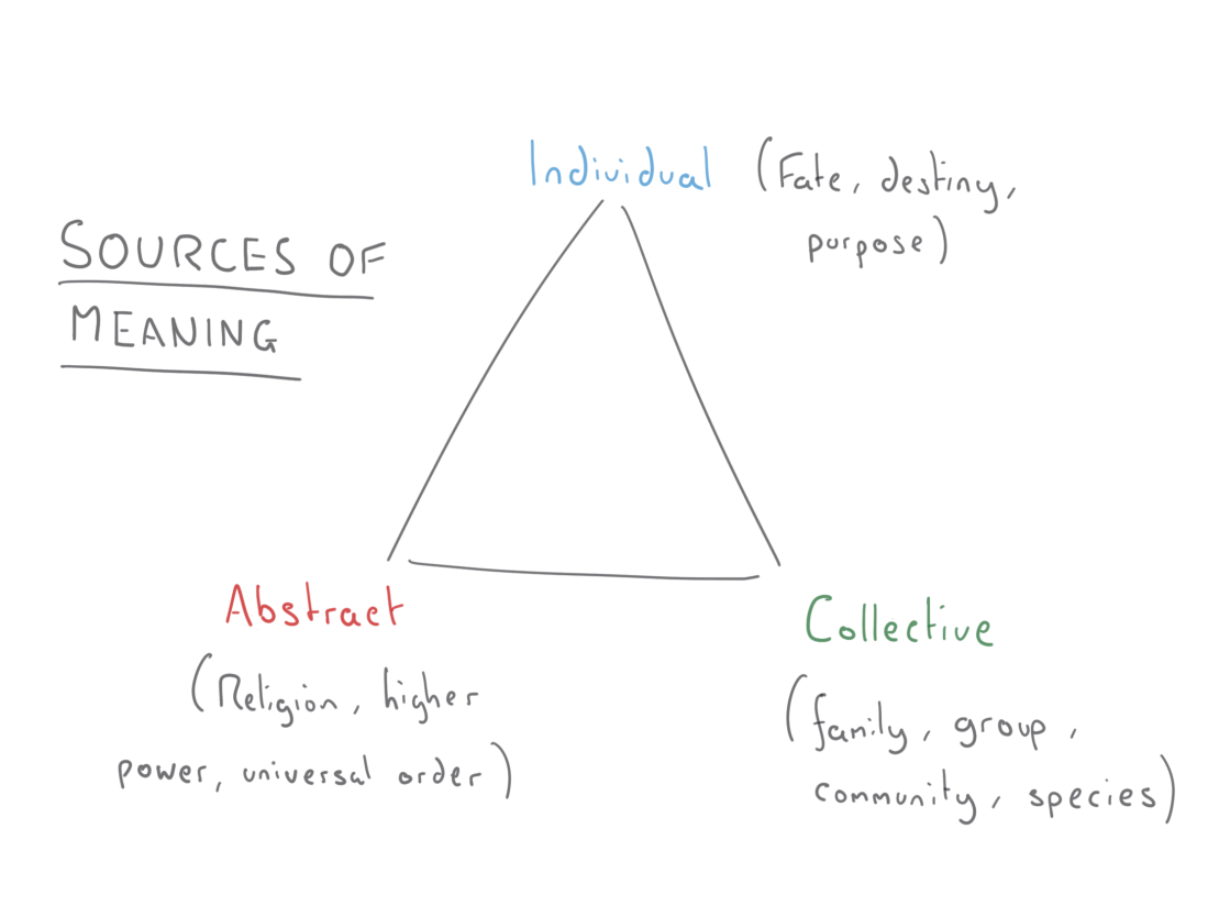 sources of meaning 2