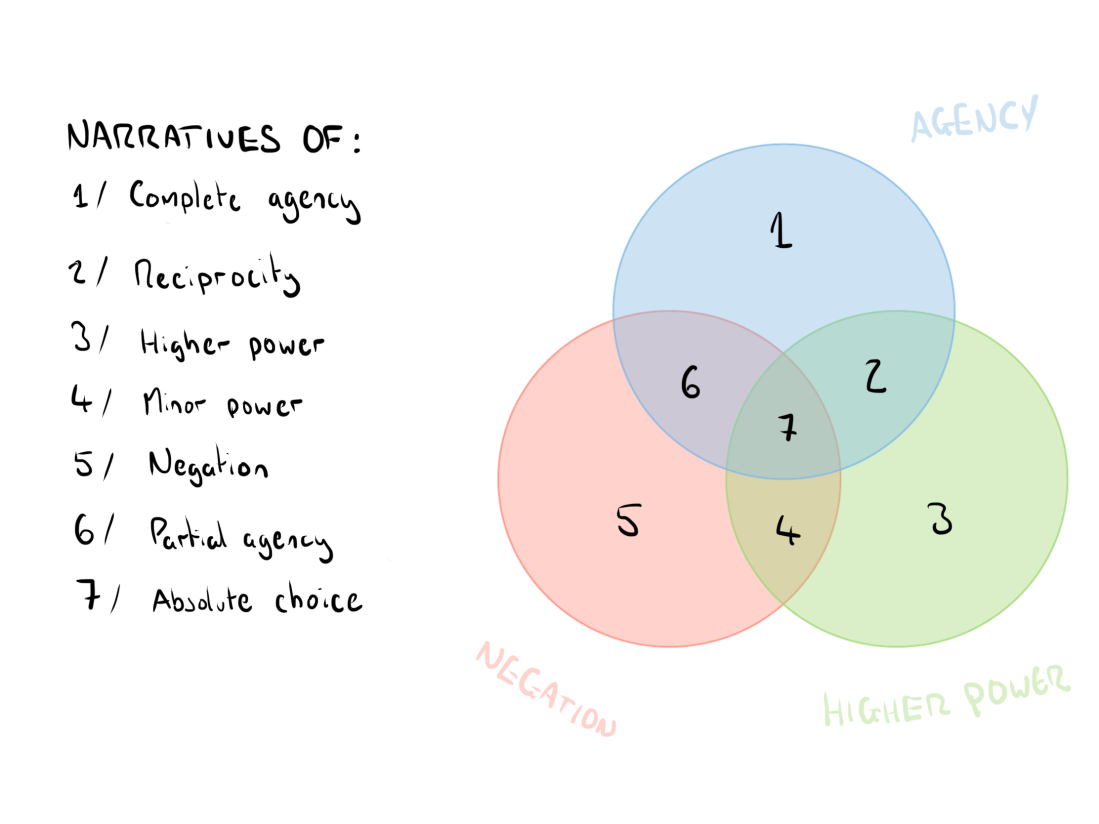 narrative venn 3