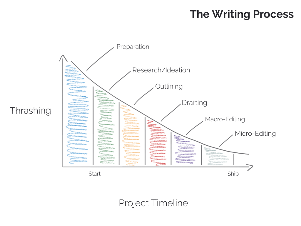 the writing process22