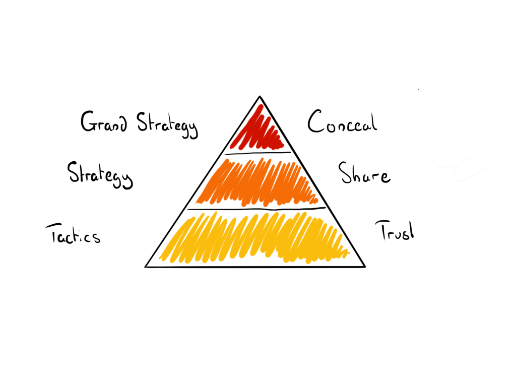 strategy pyramid