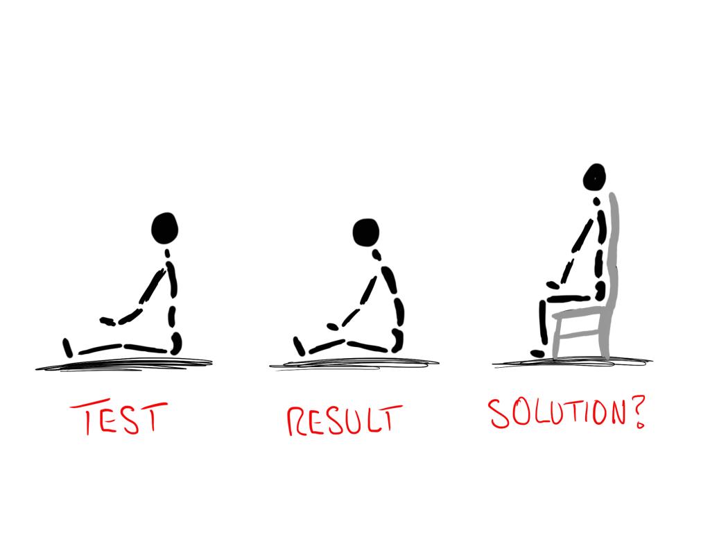 sit test result solution